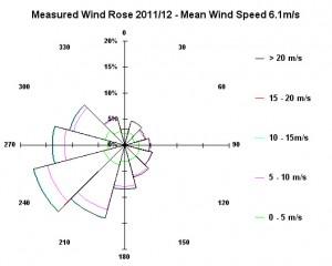 wind_data