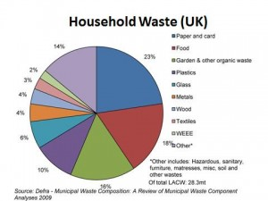 Household Waste Chart
